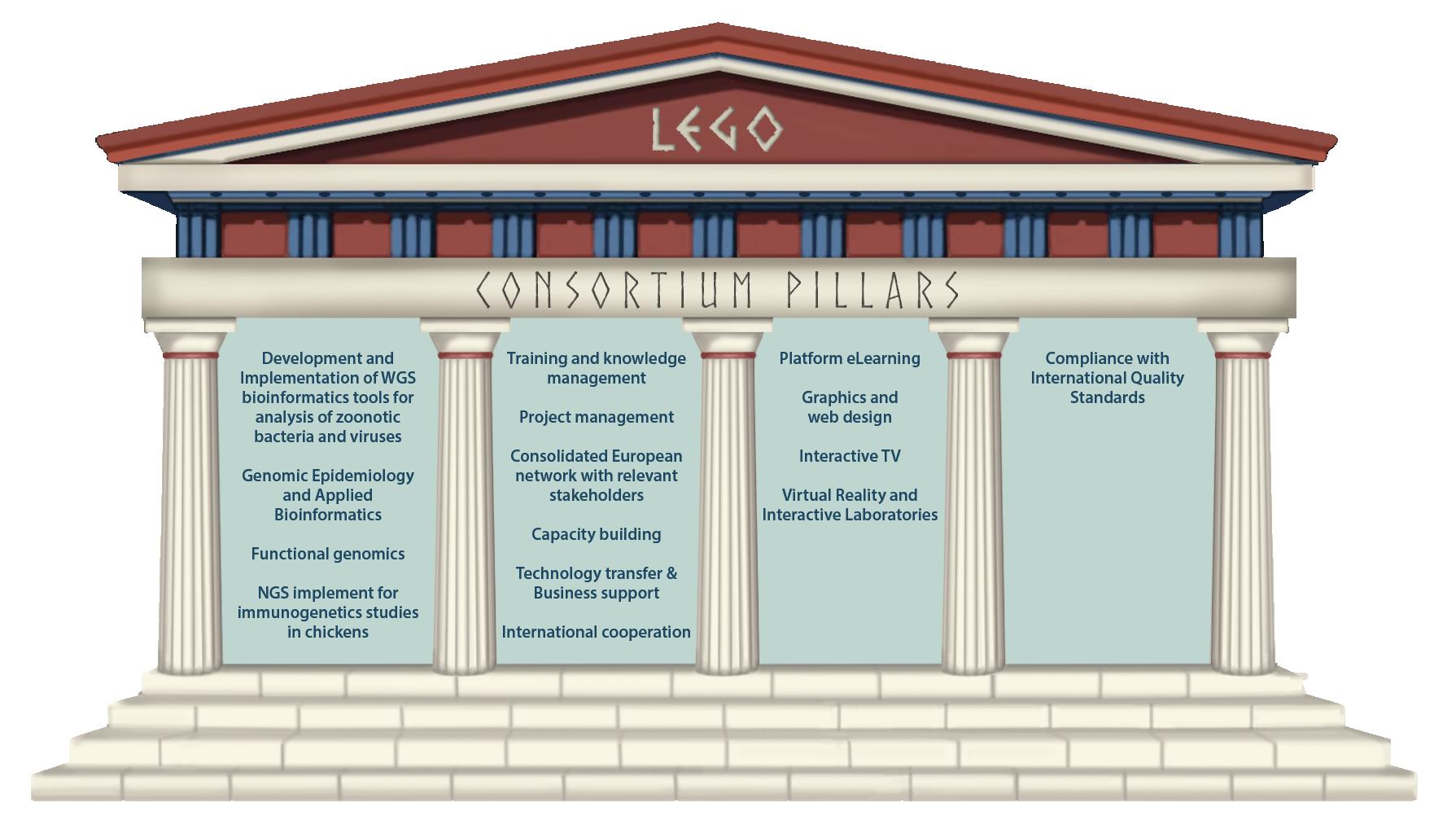 Consortium Pillars